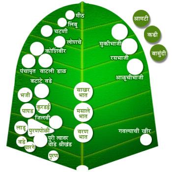 marathi-pangat
